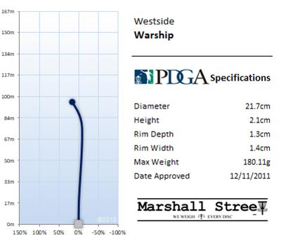 Warship Flight Chart