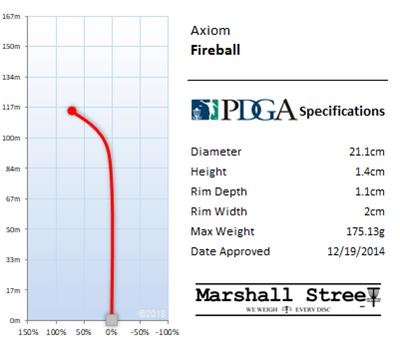 Fireball Flight Chart