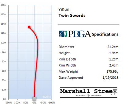 Twin Swords Flight Chart