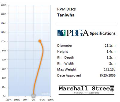 Taniwha Flight Chart