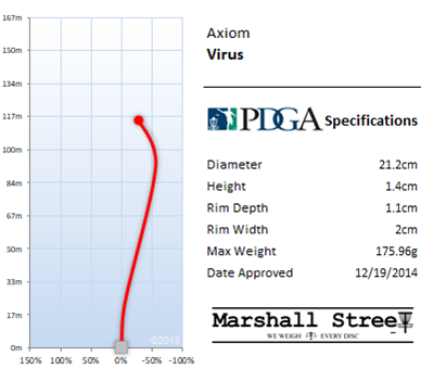 Virus Flight Chart
