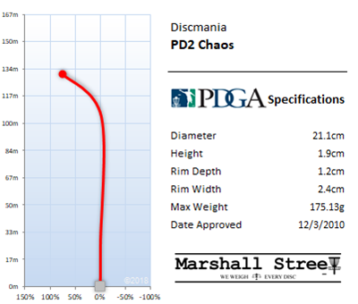 PD2 Flight Chart