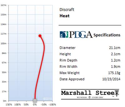 Heat Flight Chart