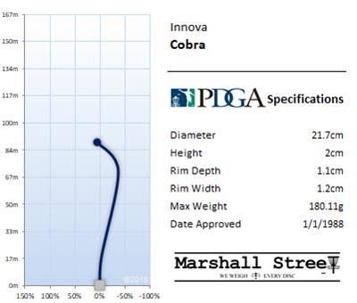 Cobra Flight Chart