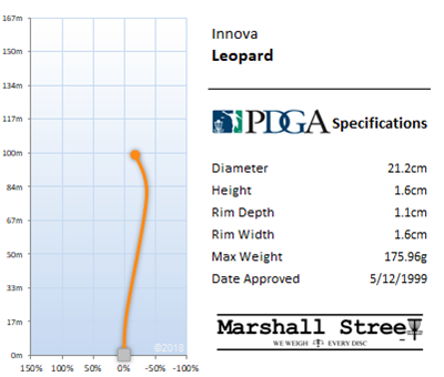 Leopard Flight Chart