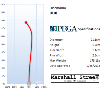 DDx Flight Chart