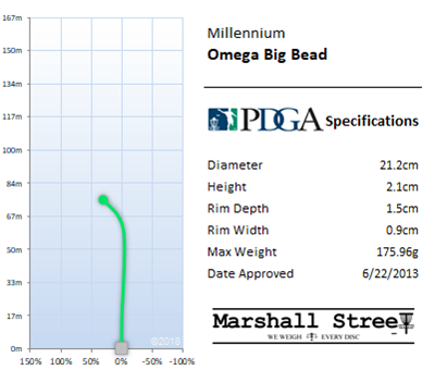 Omega Big Bead Flight Chart
