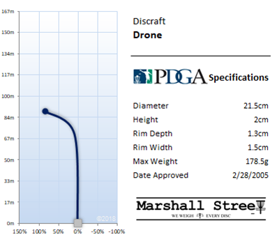 Drone Flight Chart