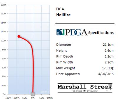 Hellfire Flight Chart