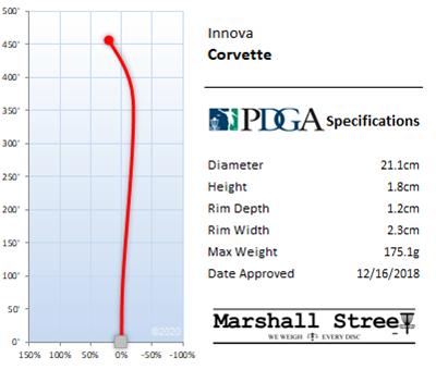 Corvette Flight Chart