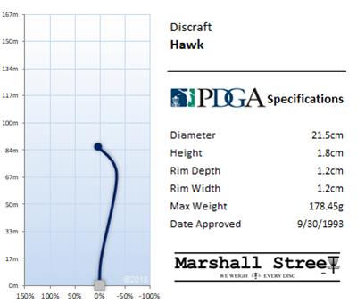 Hawk Flight Chart