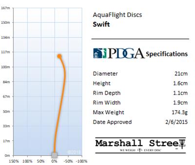 Swift Flight Chart