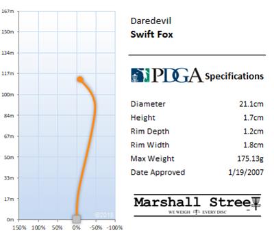 Swift Fox Flight Chart