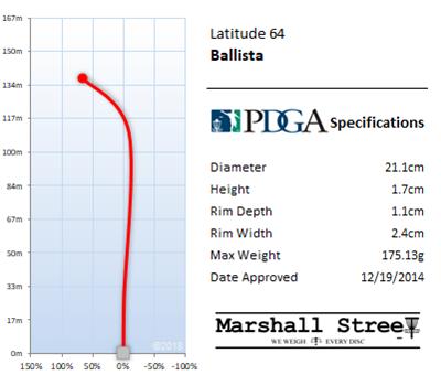 Ballista Flight Chart