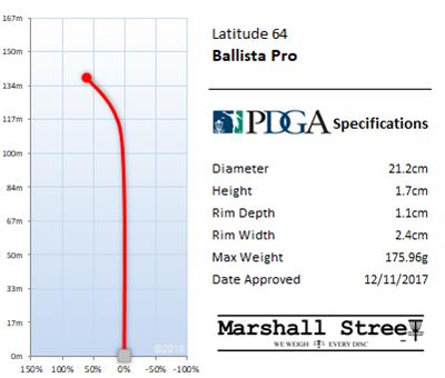 Ballista Pro Flight Chart