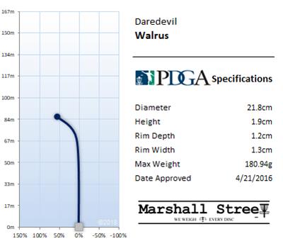 Walrus Flight Chart