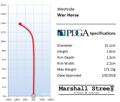 War Horse Flight Chart