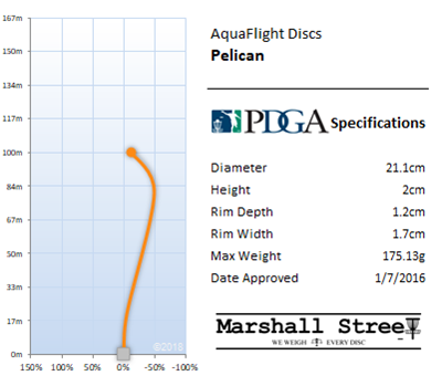 Pelican Flight Chart