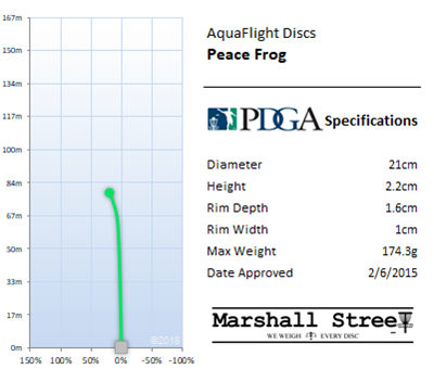 Peace Frog Flight Chart