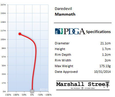 Mammoth Flight Chart