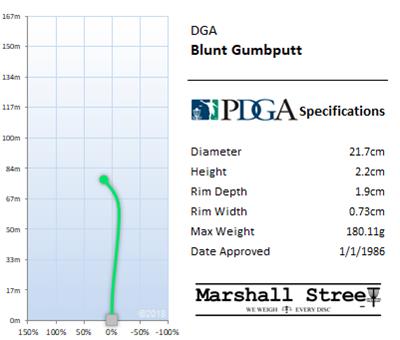 Gumbputt Flight Chart