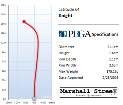 Knight Flight Chart