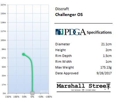 Challenger OS Flight Chart
