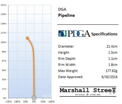 Pipeline Flight Chart